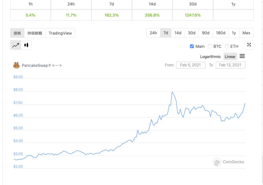 COINGECKOのPancakeSwap (CAKE) Price Chartの画面